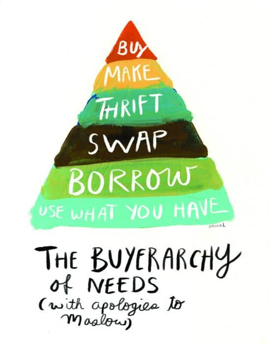 They Buyerarchy of Needs
